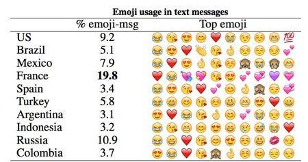 Disse emojiene brukes mest